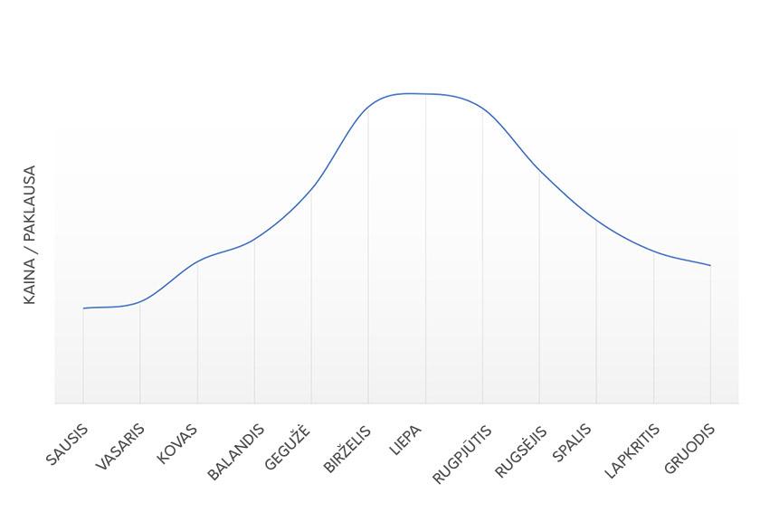 Medinių santvarų kainų svyravimai