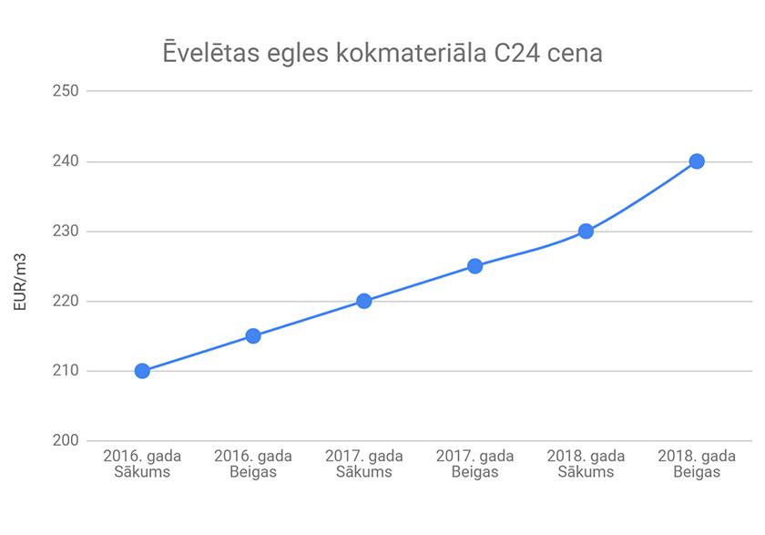 kokmateriāla cenas izmaiņas