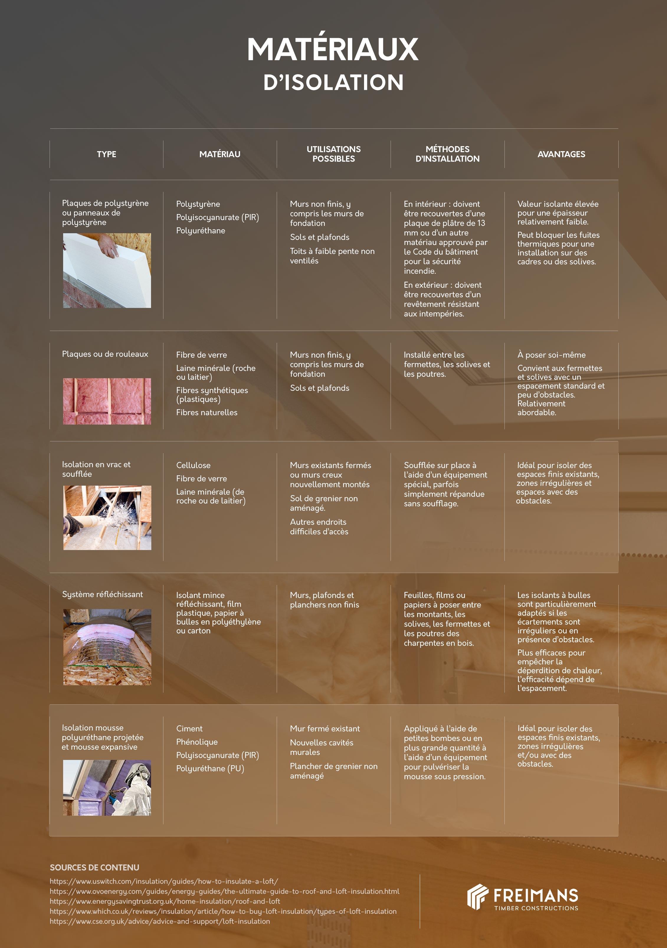Matériaux et technologies d'isolation